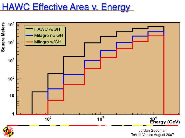 HAWC Effective Area v. Energy