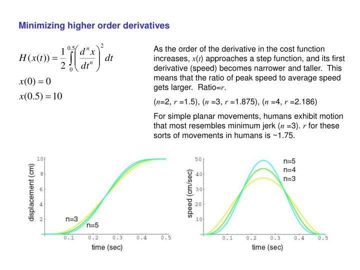 Minimizing higher order derivatives