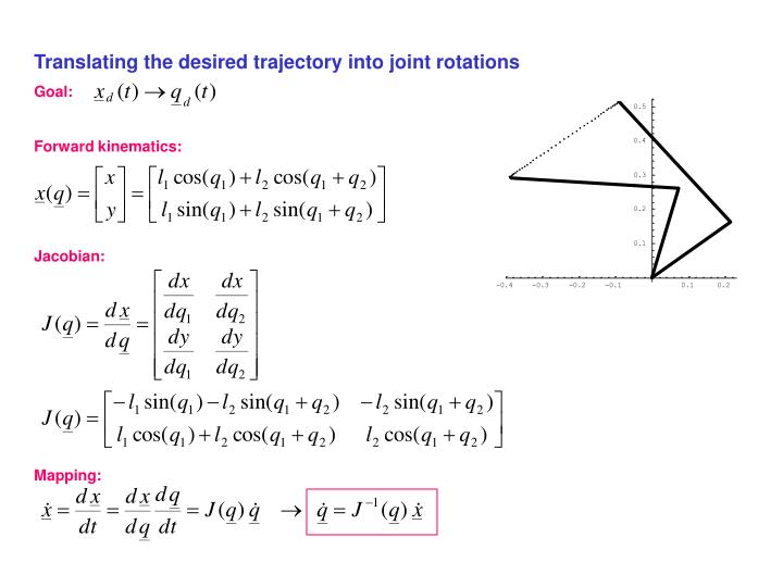 Translating the desired trajectory into joint rotations