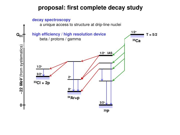 Proposal: first complete decay study
