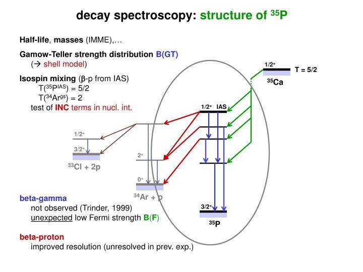 decay spectroscopy: