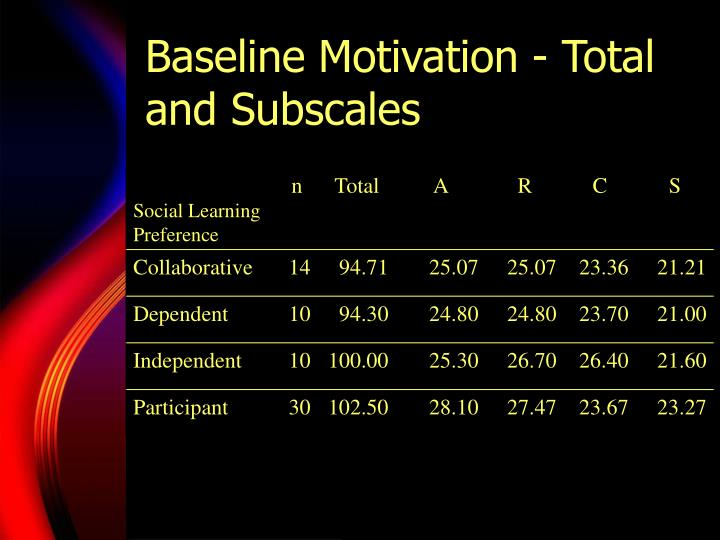Baseline Motivation - Total and Subscales