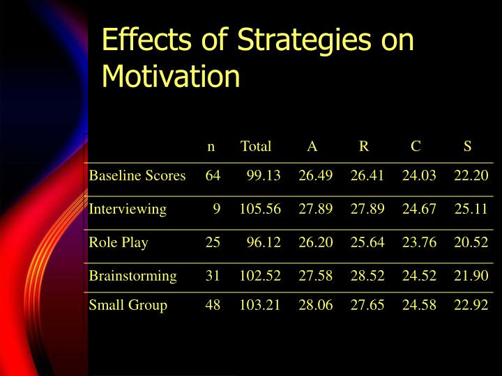 Effects of Strategies on Motivation