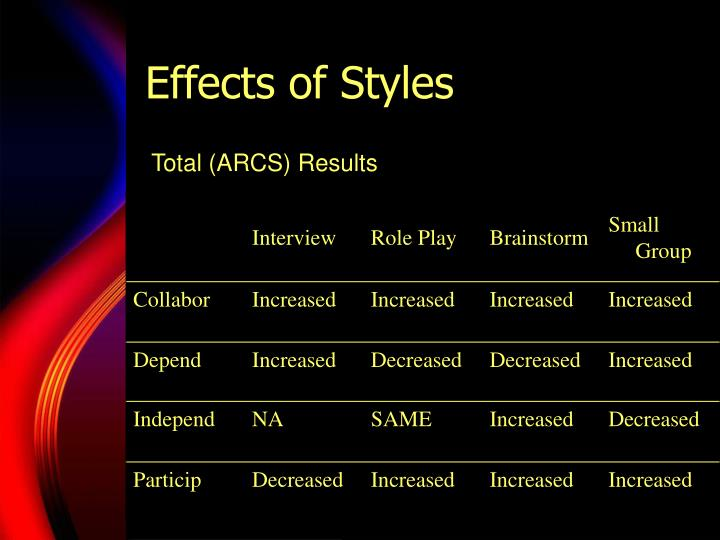 Effects of Styles