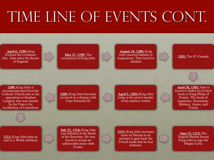 Time Line Of Events Cont.
