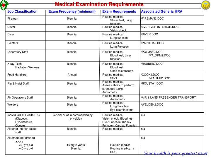 Medical Examination Requirements