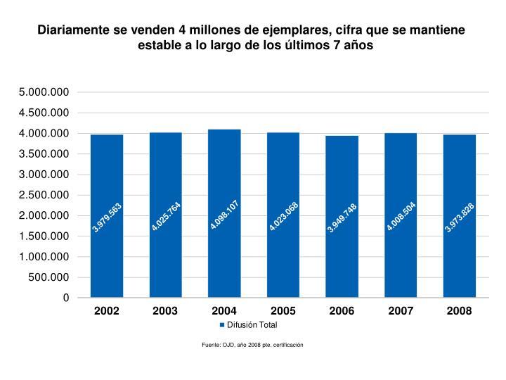 Diariamente se venden 4 millones de ejemplares, cifra que se mantiene estable a lo largo de los últimos 7 años