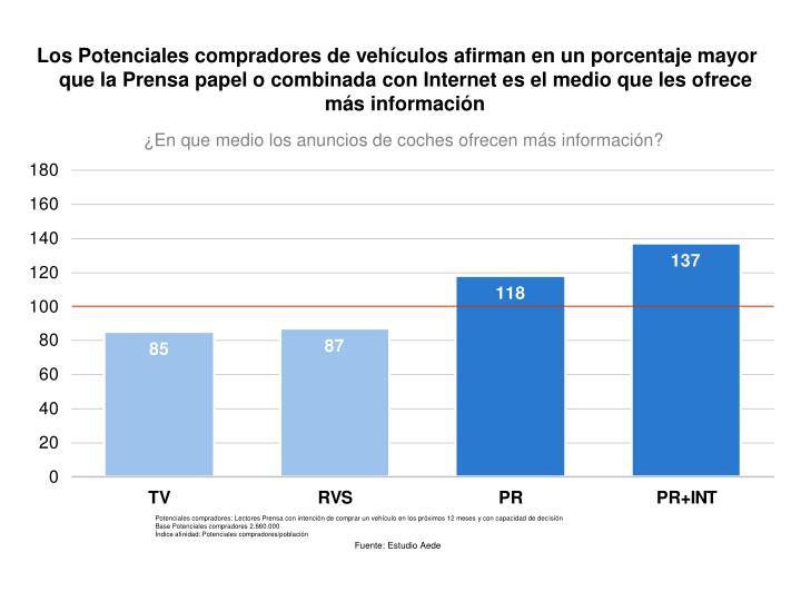 Los Potenciales compradores de vehículos afirman en un porcentaje mayor que la Prensa papel o combinada con Internet es el medio que les ofrece más información