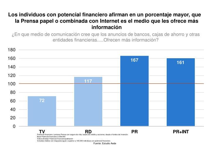 Los individuos con potencial financiero afirman en un porcentaje mayor, que la Prensa papel o combinada con Internet es el medio que les ofrece más información
