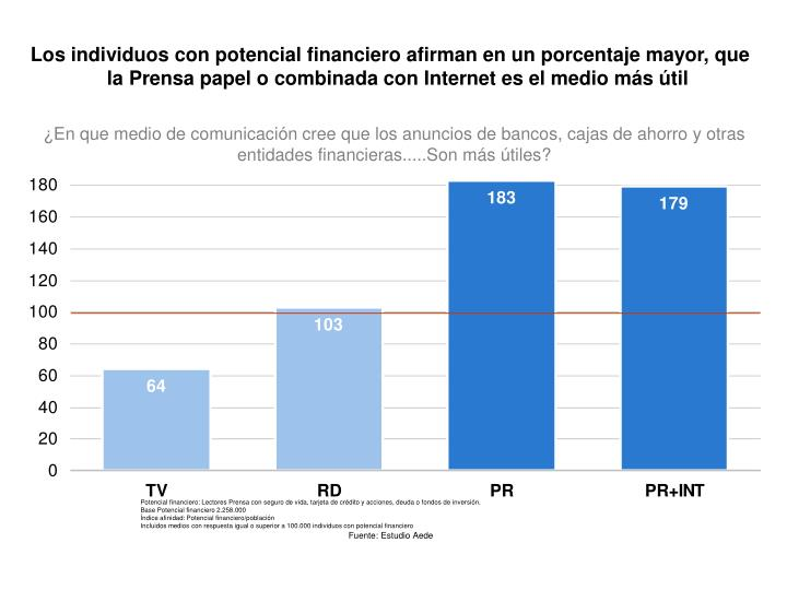 Los individuos con potencial financiero afirman en un porcentaje mayor, que la Prensa papel o combinada con Internet es el medio más útil