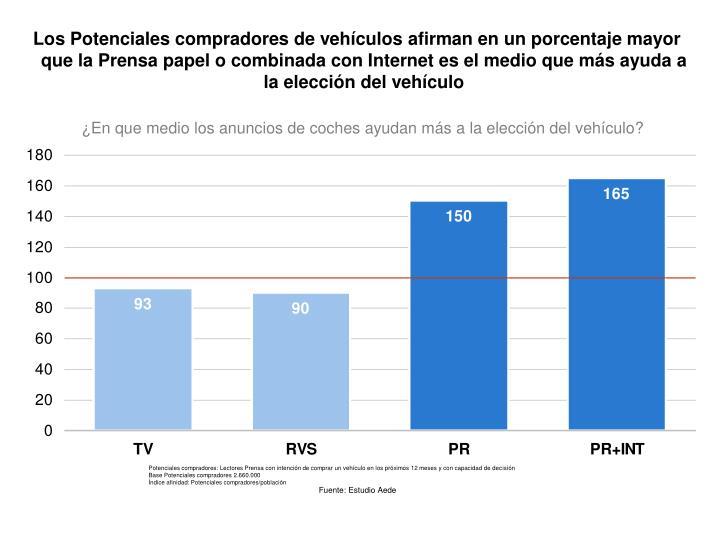 Los Potenciales compradores de vehículos afirman en un porcentaje mayor que la Prensa papel o combinada con Internet es el medio que más ayuda a la elección del vehículo