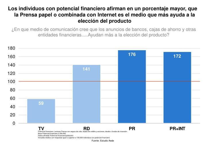 Los individuos con potencial financiero afirman en un porcentaje mayor, que la Prensa papel o combinada con Internet es el medio que más ayuda a la elección del producto