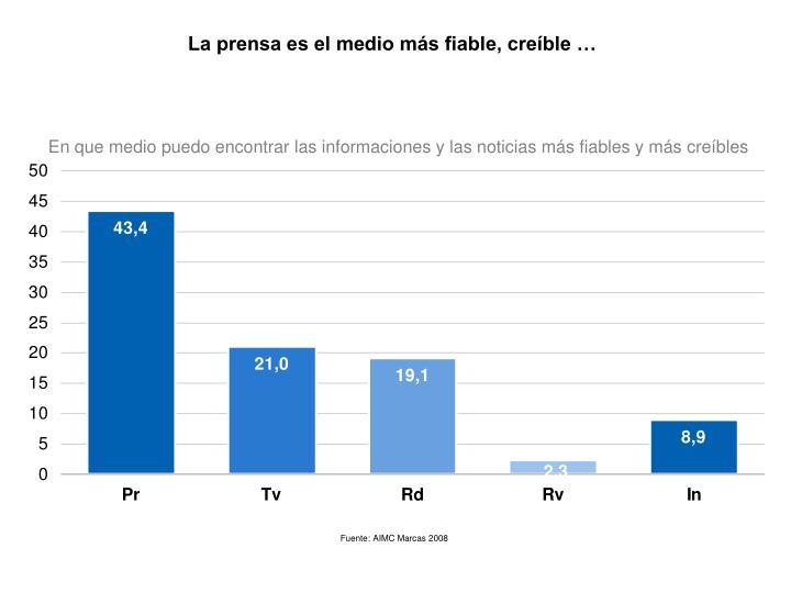 La prensa es el medio más fiable, creíble …