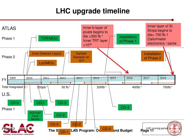 LHC upgrade timeline