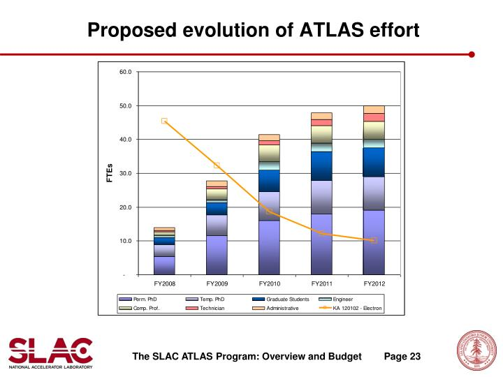 Proposed evolution of ATLAS effort