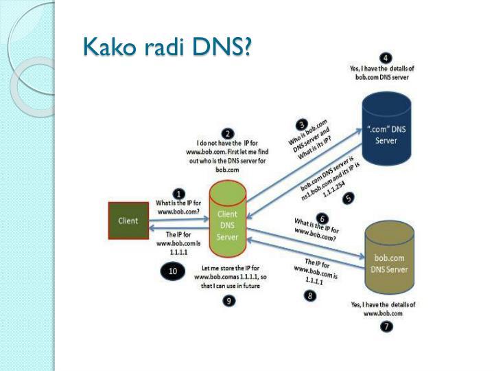 Kako radi DNS?