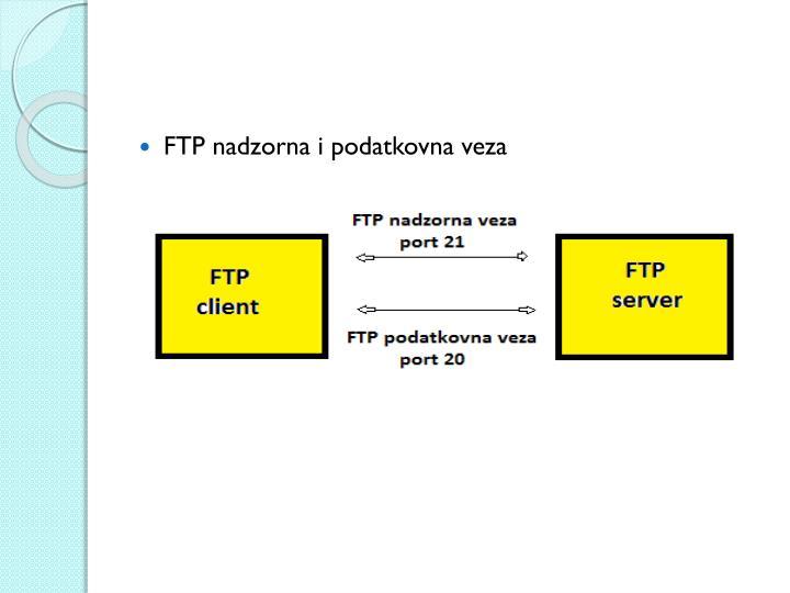 FTP nadzorna