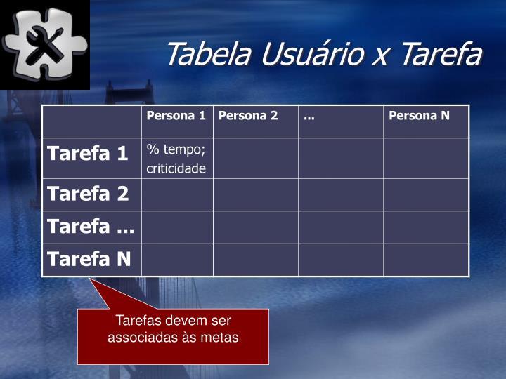 Tabela Usuário x Tarefa