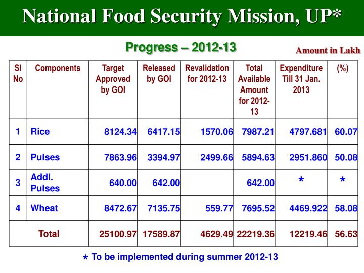 National Food Security Mission, UP*