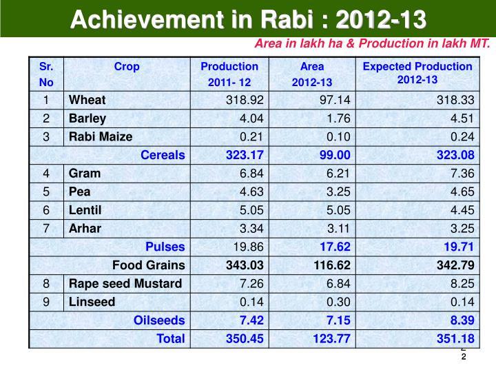Achievement in Rabi : 2012-13