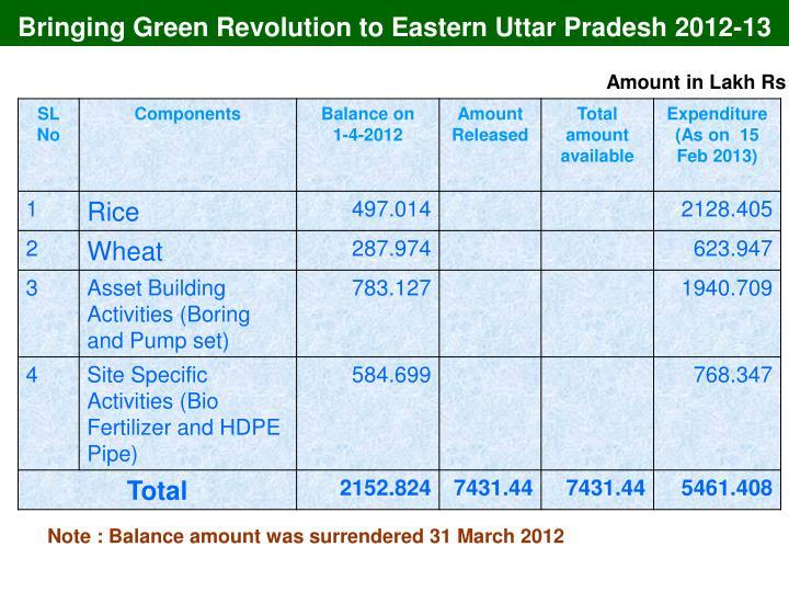 Bringing Green Revolution to Eastern Uttar Pradesh 2012-13
