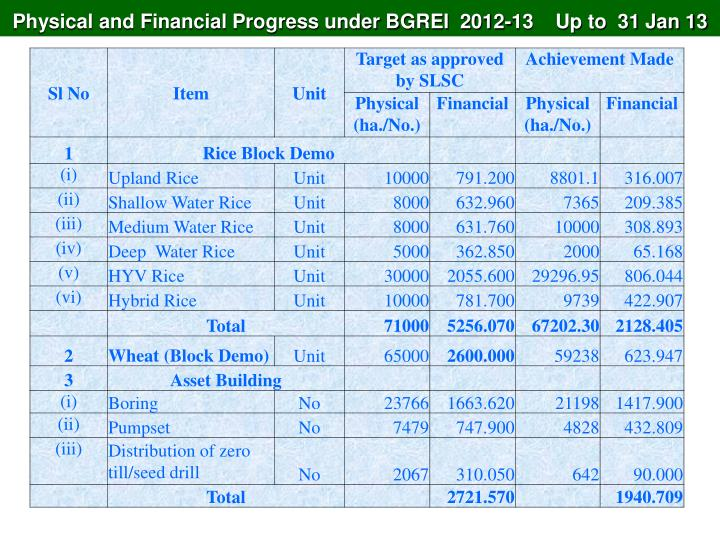 Physical and Financial Progress under BGREI  2012-13    Up to  31 Jan 13