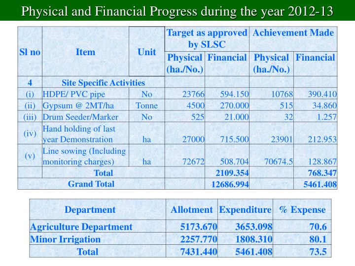 Physical and Financial Progress during the year 2012-13