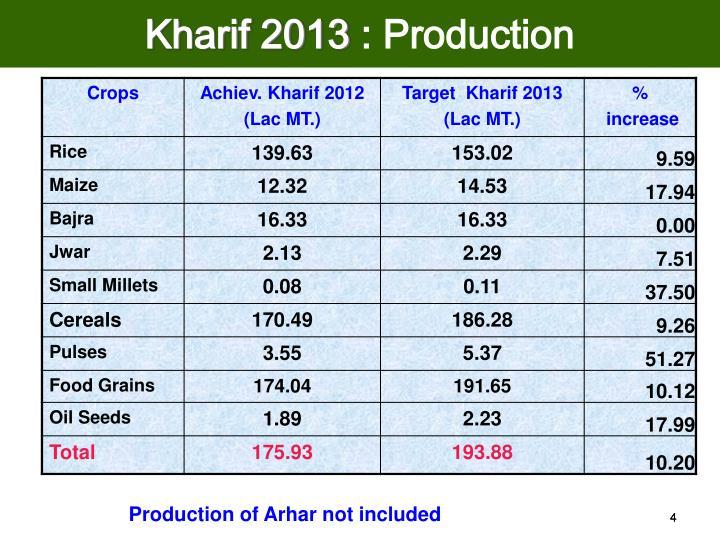 Kharif 2013