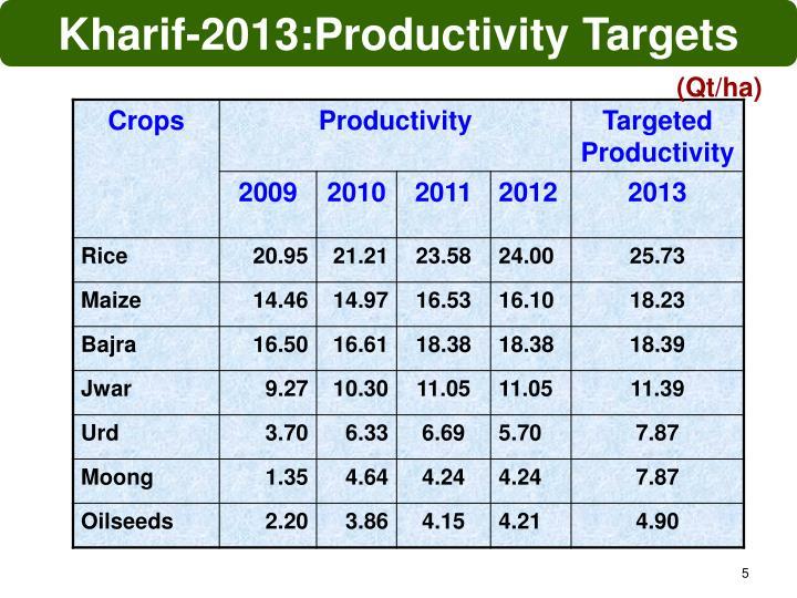 Kharif-2013:Productivity Targets