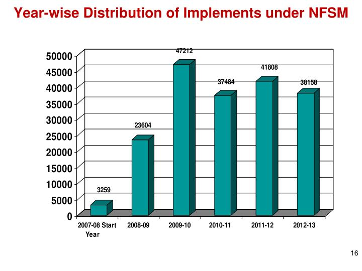 Year-wise Distribution of Implements under NFSM