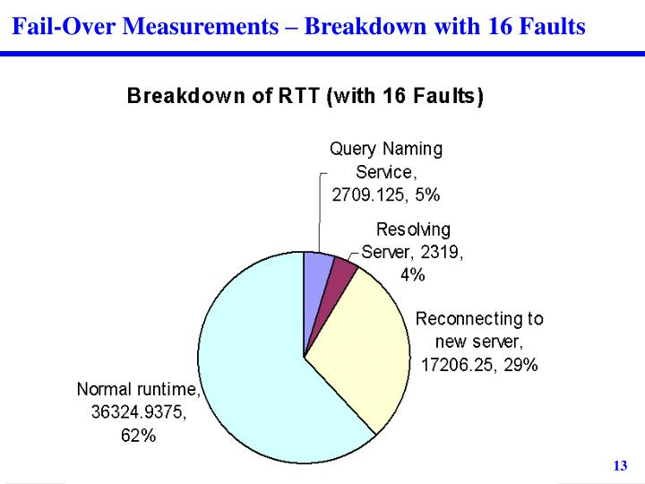 Fail-Over Measurements – Breakdown with 16 Faults