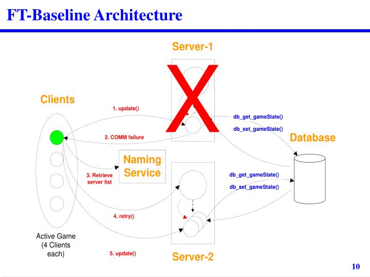 FT-Baseline Architecture
