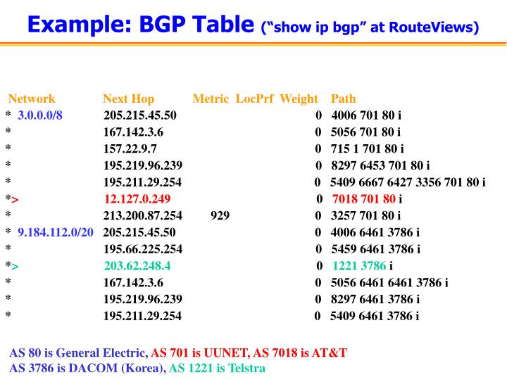 Example: BGP Table