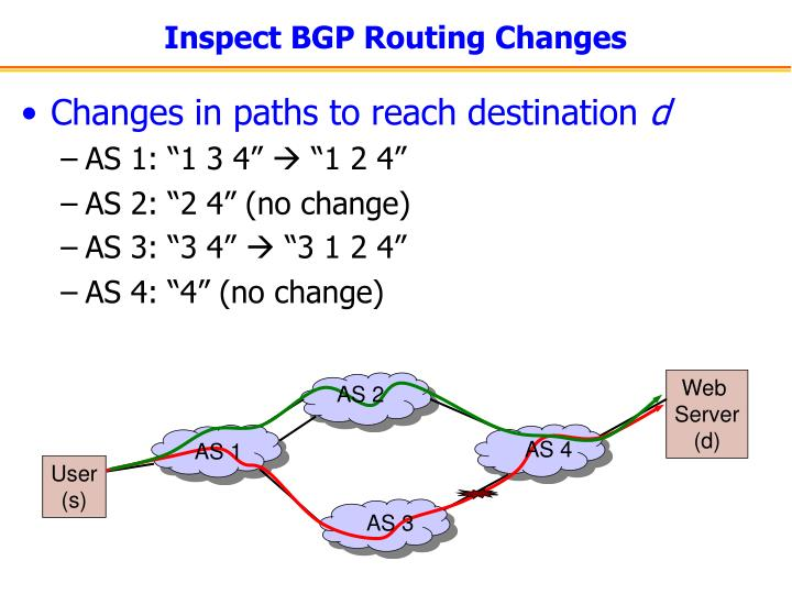 Inspect BGP Routing Changes