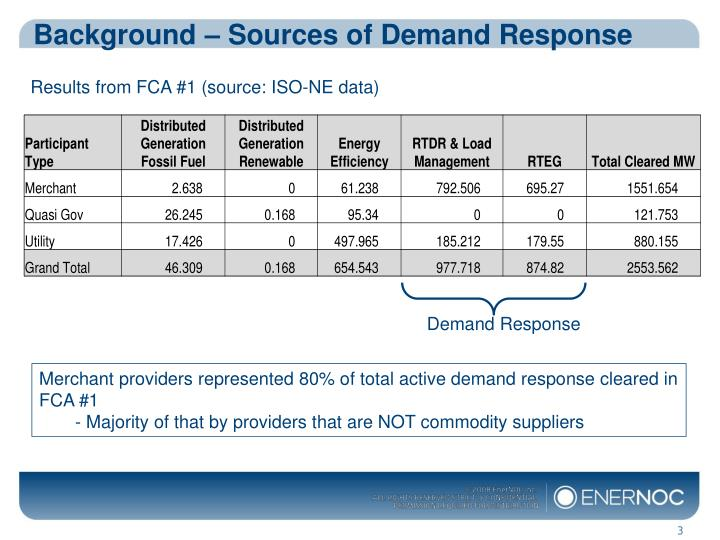Background – Sources of Demand Response