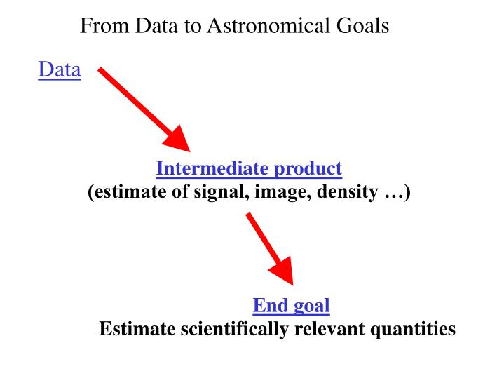 From Data to Astronomical Goals