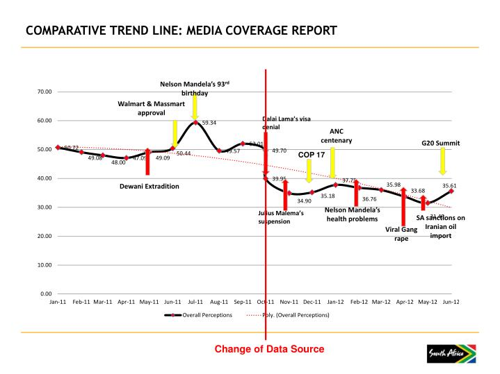 COMPARATIVE TREND LINE: MEDIA COVERAGE REPORT