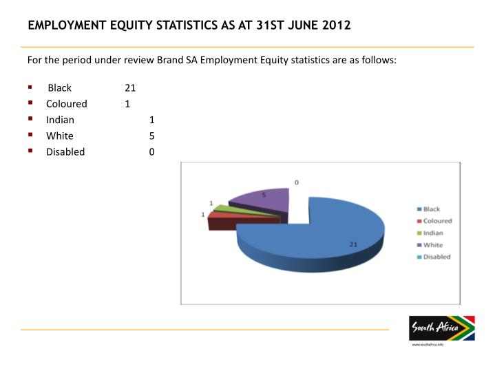 For the period under review Brand SA Employment Equity statistics are as follows: