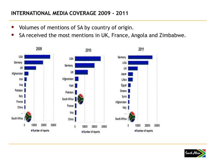 INTERNATIONAL MEDIA COVERAGE 2009 - 2011