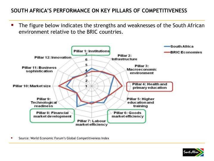 SOUTH AFRICA'S PERFORMANCE ON KEY PILLARS OF COMPETITIVENESS