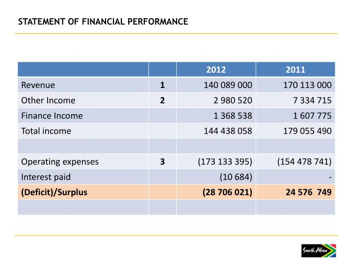 STATEMENT OF FINANCIAL PERFORMANCE