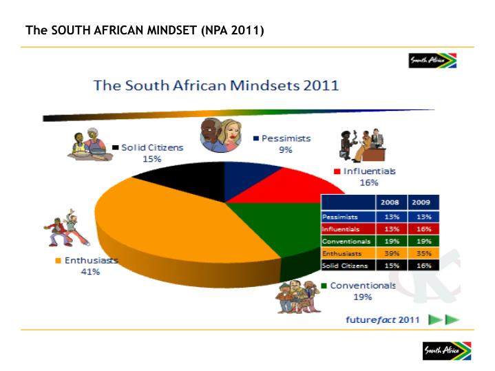 The SOUTH AFRICAN MINDSET (NPA 2011)