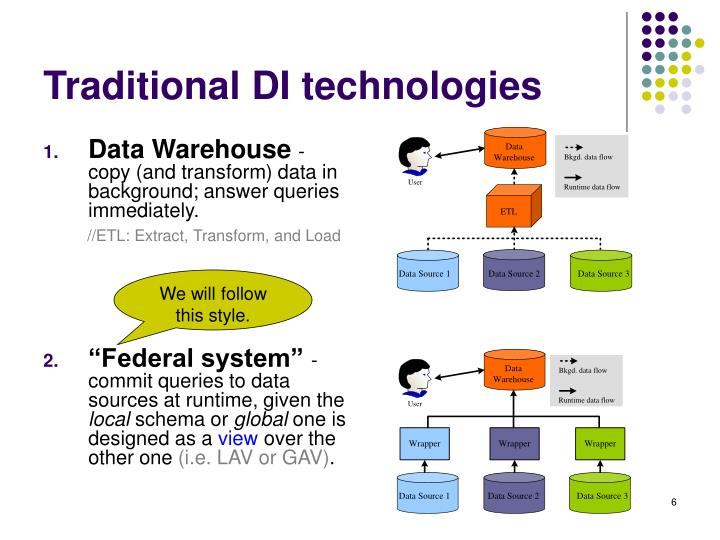 Traditional DI technologies