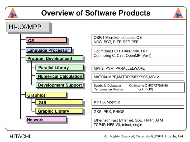 Overview of Software Products