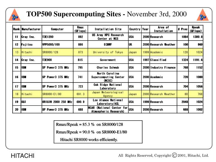TOP500 Supercomputing Sites -