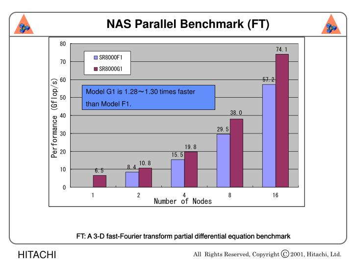 NAS Parallel Benchmark (FT)