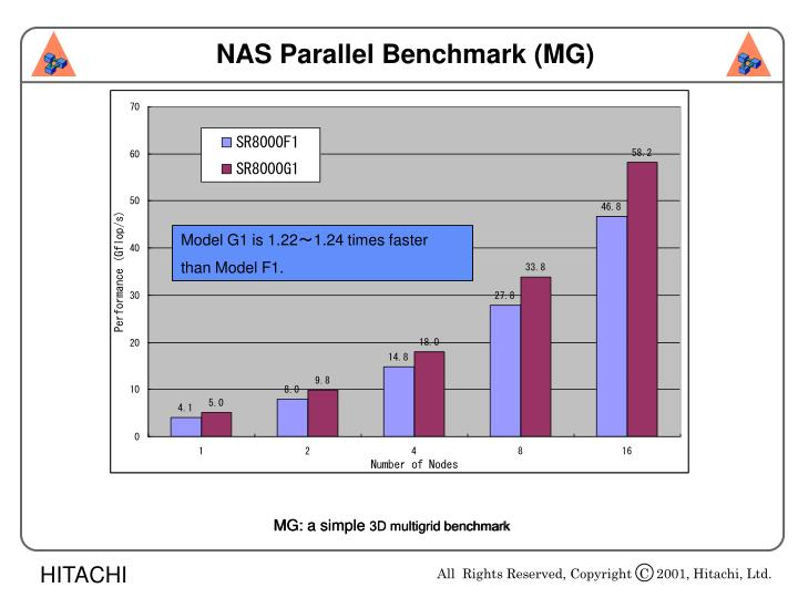 NAS Parallel Benchmark (MG)