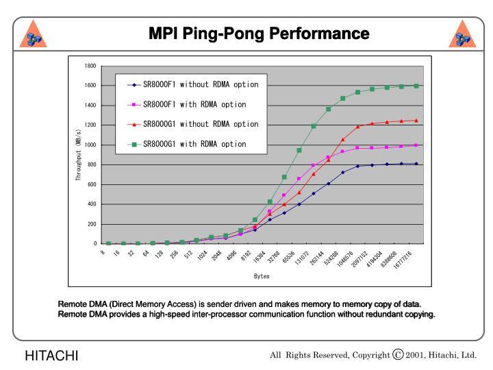 MPI Ping-Pong Performance