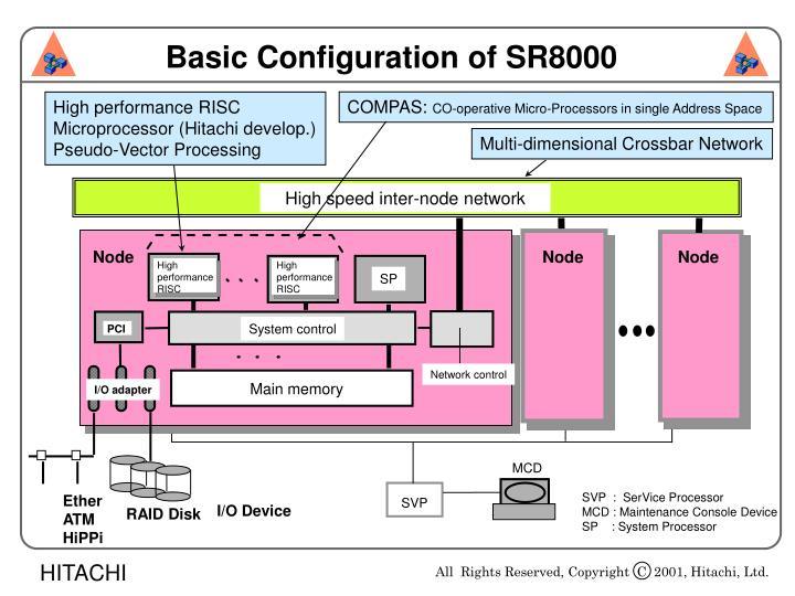 Basic Configuration of SR8000