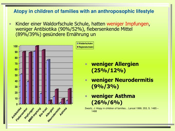 Atopy in children of families with an anthroposophic lifestyle